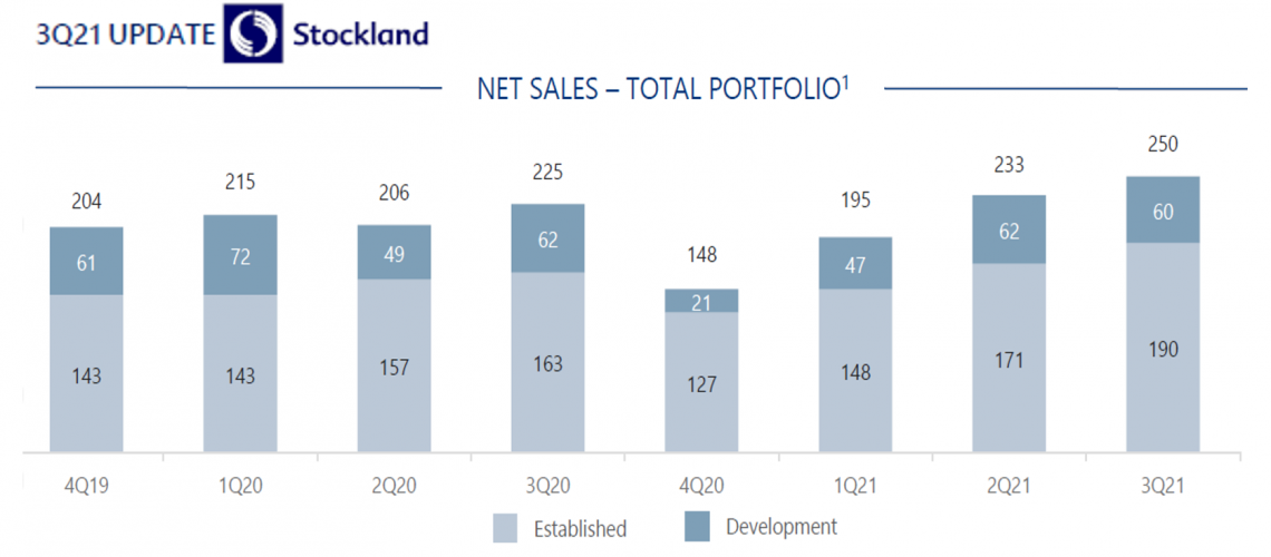Stockland sales