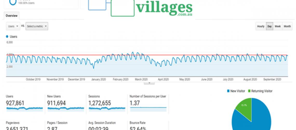 villages.com.au covid